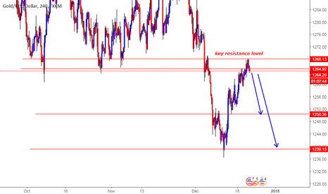 XAUUSD: GOLD SHORT NOW