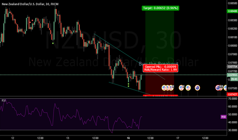 NZDUSD: Buy the Breakout