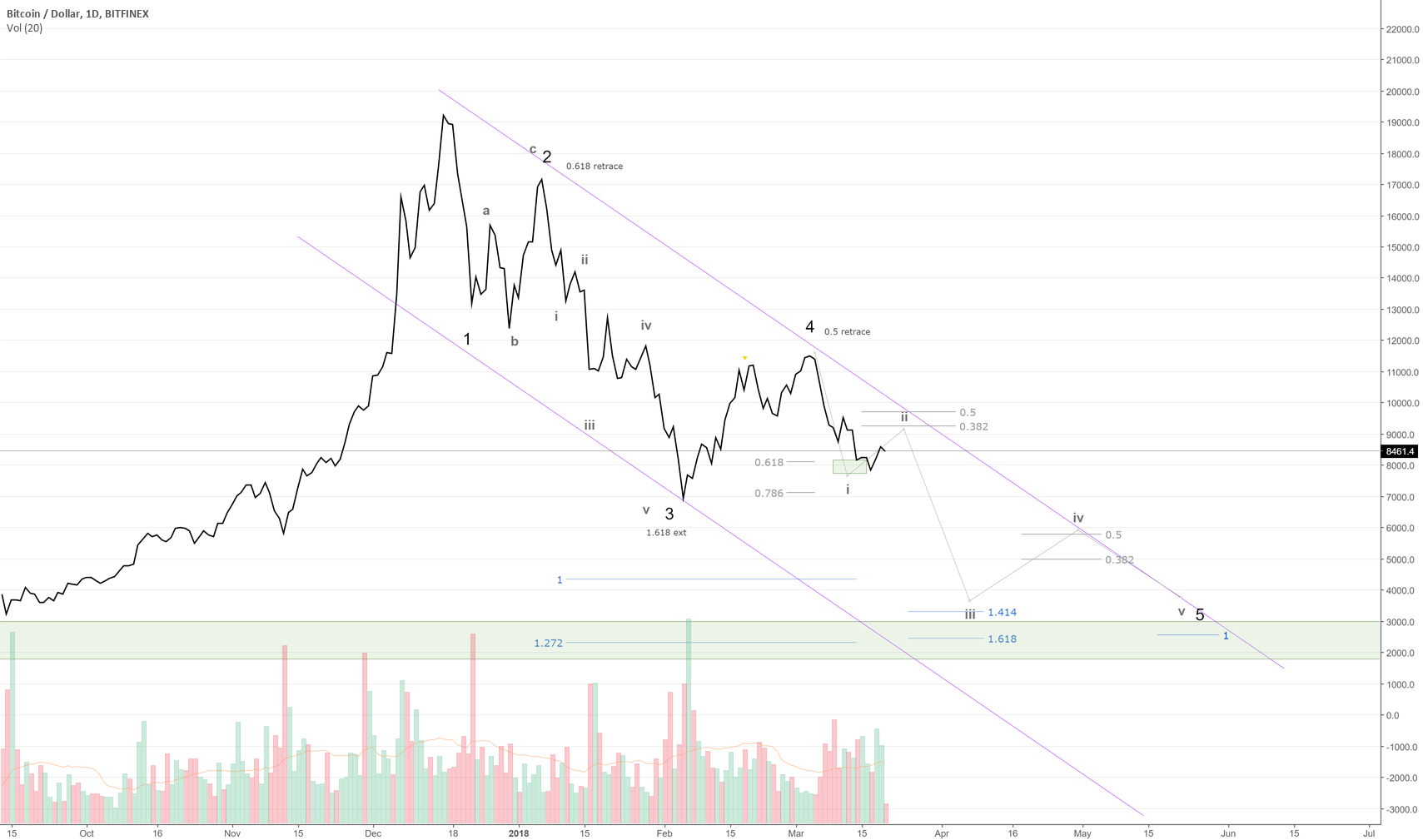 Part 2: The Elliot Wave road to $3k or $20k+