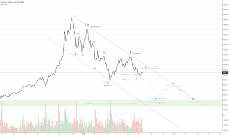BTCUSD: Part 2: The Elliot Wave road to $3k or $20k+