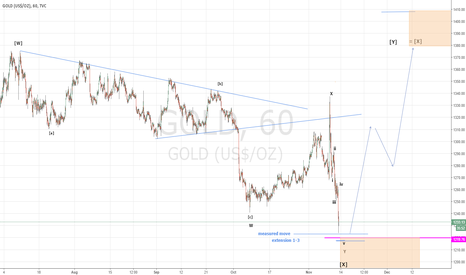 GOLD: Time to think long
