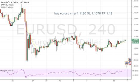 EURUSD: Buy eur