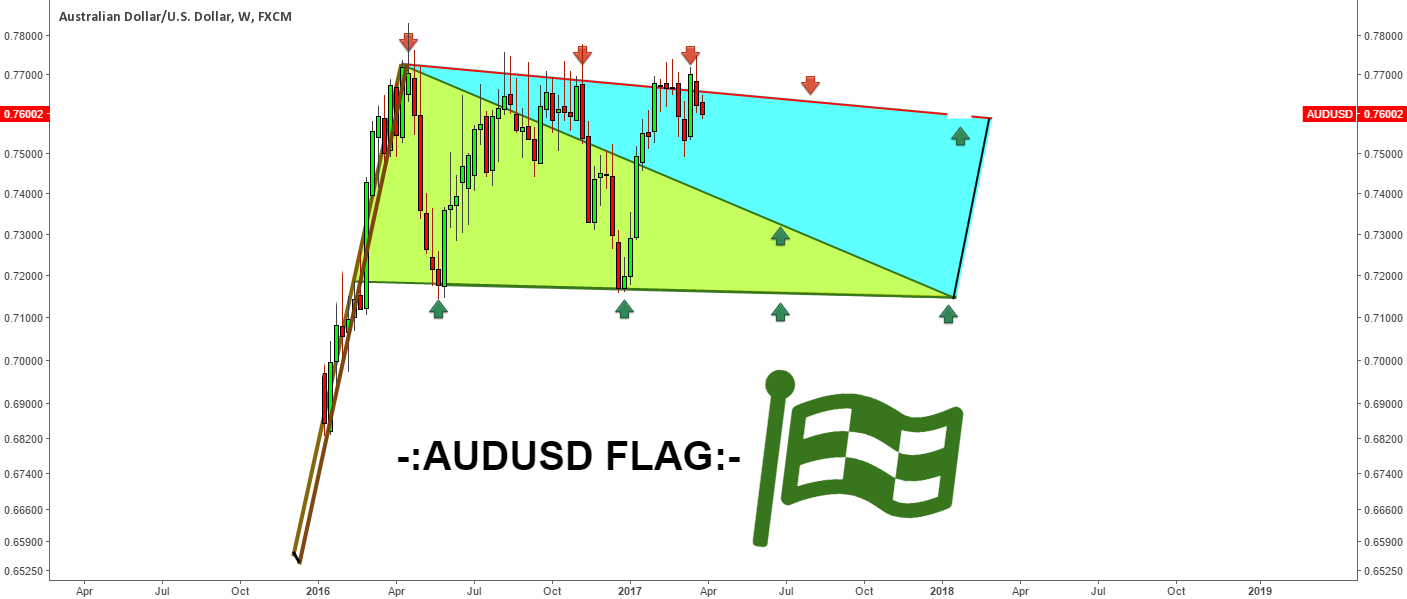 -:AUDUSD FLAG:-
