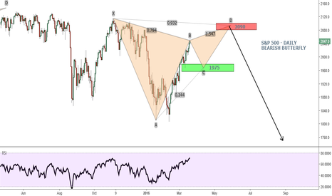 SPX500: S&P 500 - Bearish Butterfly Development