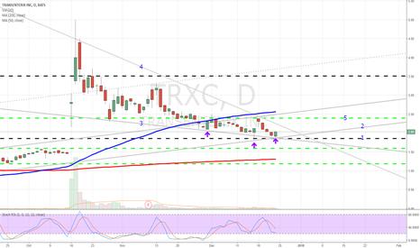 TRXC: TRXC Possible Breakout Analysis