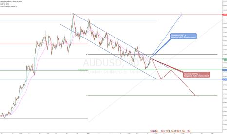 AUDUSD: AUDUSD - Up or Down?
