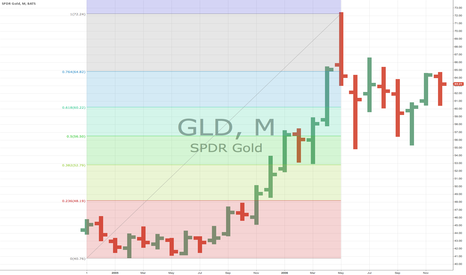GLD: @tomkeene  GLD retrace