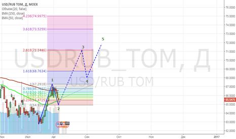 USDRUB_TOM: long