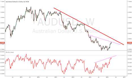 AUDUSD: Hidden divergence on AUDUSD?