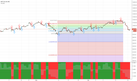 NIFTY: NIFTY TARGET 9445