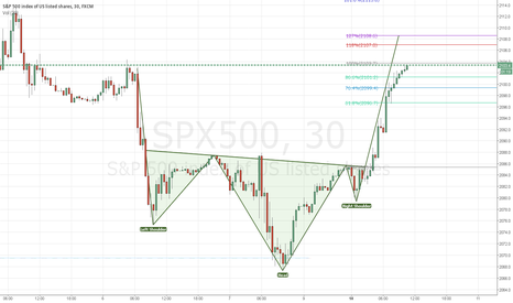 SPX500: SPX INVERSE H&S PLAYED OUT