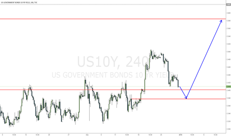 US10Y: USD10Y a small move down to close in the weekly gap and move up