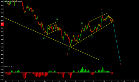 DXY: Are we finally going to wave 5 on the DXY?