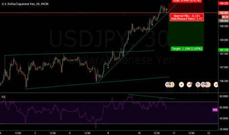 USDJPY: Sell the breakout