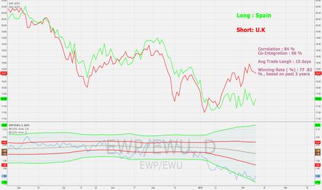 EWP/EWU: PAIR TRADE : Long Spain / Short U.K