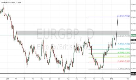 EURGBP: EURGBP still bullish