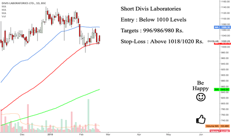 DIVISLAB: Divis Lab : A Short Candidate below mentioned Levels {Bearish}