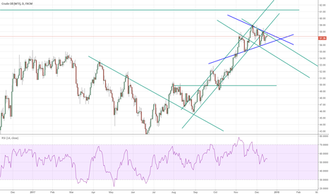 USOIL: WTI looks bearish now but be careful with the wedge.