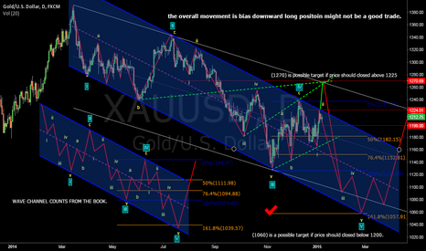 XAUUSD: GOLD CHANNEL WAVE COUNT to (1050)