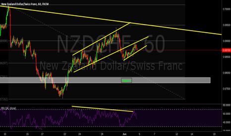 NZDCHF: Breakout. 78.6% bearish divergence.