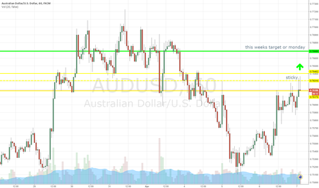 AUDUSD: USD to have a mini crash