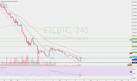 ETCBTC: Cash Is King! Never too Much Cash!