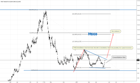 AG: AG First Majestic Silver: Possible bullish movement