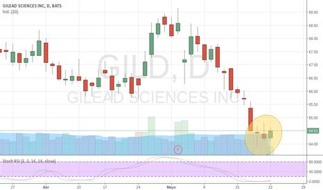GILD: Swing Trading largos $GILD con pinza y sobre vendida