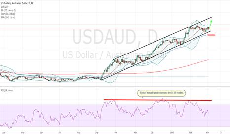 USDAUD: Favorable Reward/Risk Ratio In The USDAUD