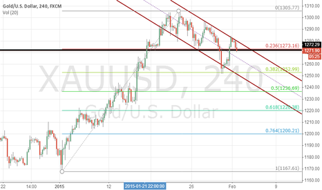 XAUUSD: xau,2015.2.2,in the chanel,next to the up,sell, to1253