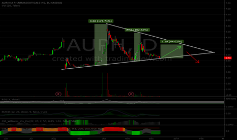 AUPH: Will AUPH Continue This Triangle?