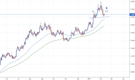 EURUSD: Possible Head and Shoulders on EUR/USD?