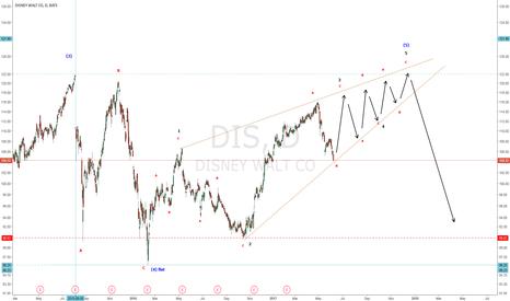 DIS: DIS-Wave 5 ENDING Diagonal-Double Top-PO 122++