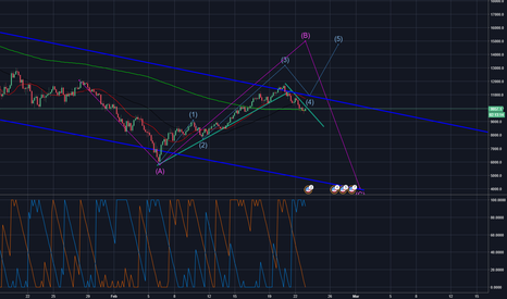 BTCUSD: Bitcoin One more Rally before resuming the downtrend?