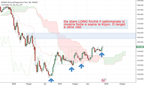 GBPJPY: Long con target oltre 160
