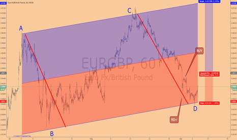 EURGBP: The price channel