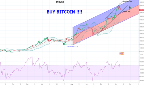 BTCUSD: Buy Bitcoin time 10.11