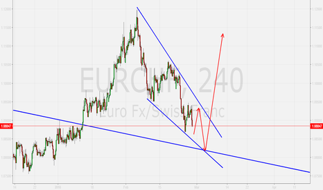EURCHF: Possible buying opportunity