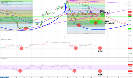 AMD: Getting ready for a re-entry to AMD, Follow me to make money!