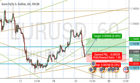 EURUSD: EurUsd fell on a short term support buy with tight stop loss.