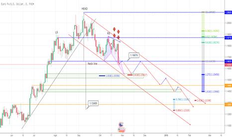 EURUSD: EURO USD D1 chanel turun
