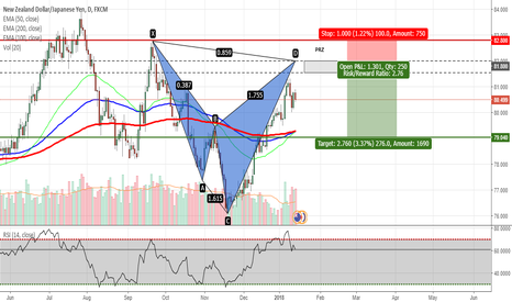 NZDJPY: NZDJPY - Potential Shark Pattern on Daily Chart