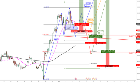 GBPJPY: GBP/JPY Possible Bullish H&S Pattern for the Dragon