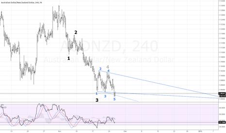 AUDNZD: FX AUDNZD Wolfe Waves possible reversal. (My first chart)