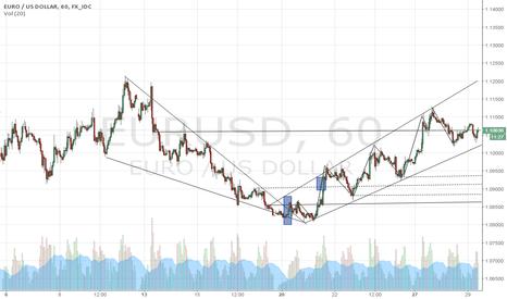 EURUSD: falling wedge,,,,reversal pattern