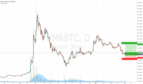 XMRBTC: XMR Long; Signs of buying pressure in .009-.01 range