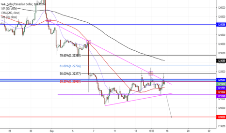 USDCAD: USDCAD 4H
