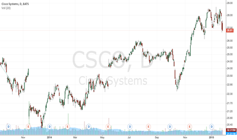 CSCO: Flashpoint CSCO March 15, 27 Straddle @ 1.78