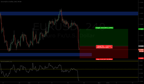 EURUSD: EU Long coming up!