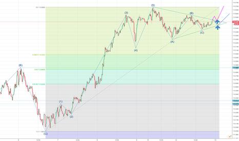 USDJPY: ドル円はそろそろ調整終了か?